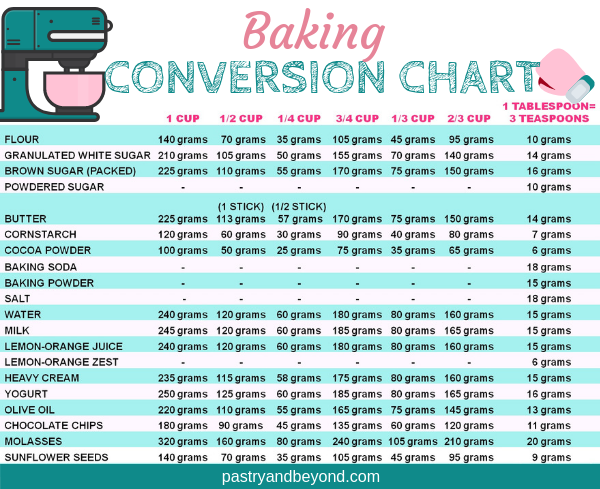 Measuring Ingredients And Baking Conversion Chart Pastry Beyond